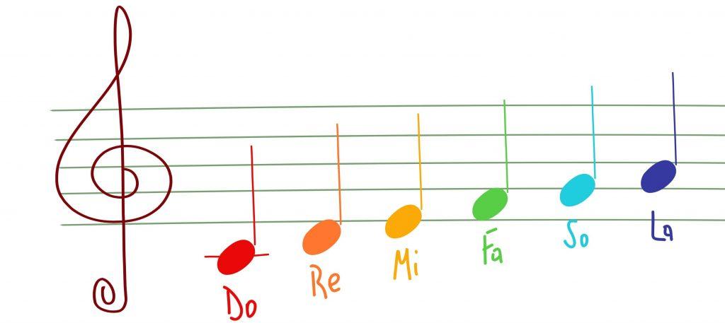 PETJE koralno je zdravilno - skupaj s Schumannovimi geo impulzi Bionis s frekvenco 8Hz